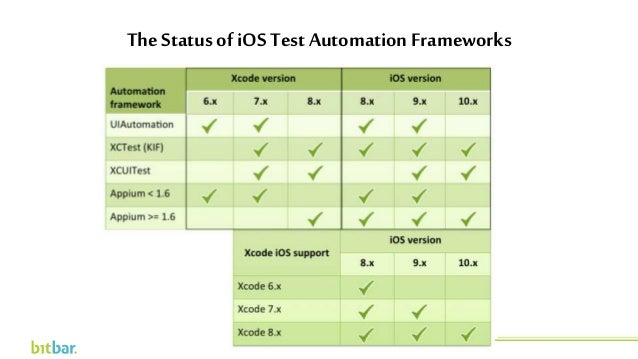 The Status of iOS Test Automation Frameworks