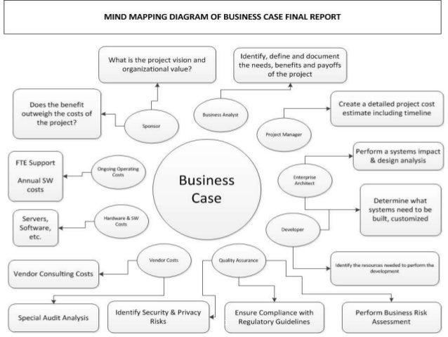 Getting the business case right 11 12 wajeb Image collections