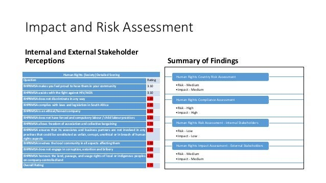 Impact and Risk Assessment Internal and External Stakeholder Perceptions Human Rights (Society) Detailed Scoring Question ...