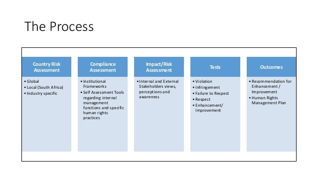 The Process Country Risk Assessment •Global •Local (South Africa) •Industry specific Compliance Assessment •Institutional ...
