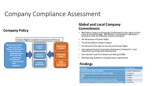 Company Compliance Assessment Company Policy Global and Local Company Commitment • BHP Billiton respect and promotes funda...