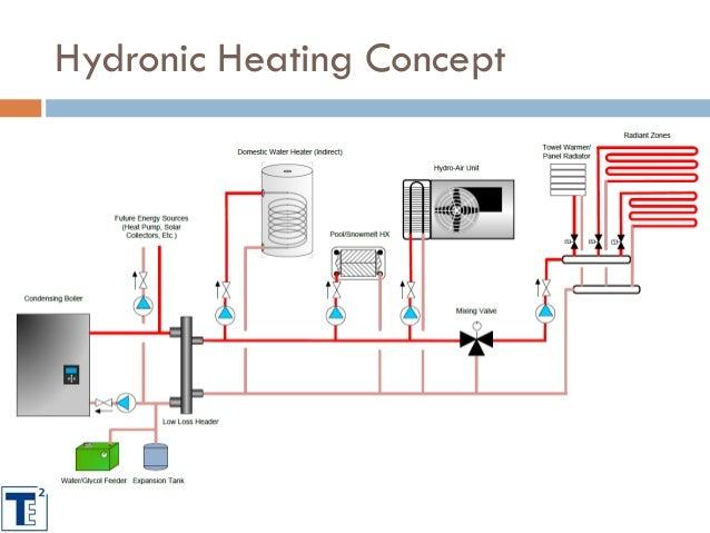 Cool Hydronic Heating Diagram Wiring Diagram Wiring Cloud Scatahouseofspiritnl