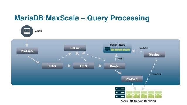MariaDB MaxScale – Query Processing Client Protocol Protocol Filter Filter Router Server State Monitor Parser updates moni...
