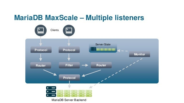 MariaDB MaxScale – Multiple listeners Clients Protocol Protocol Router Server State Monitor MariaDB Server Backend Protoco...