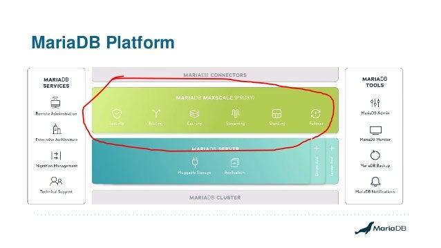 MariaDB Platform