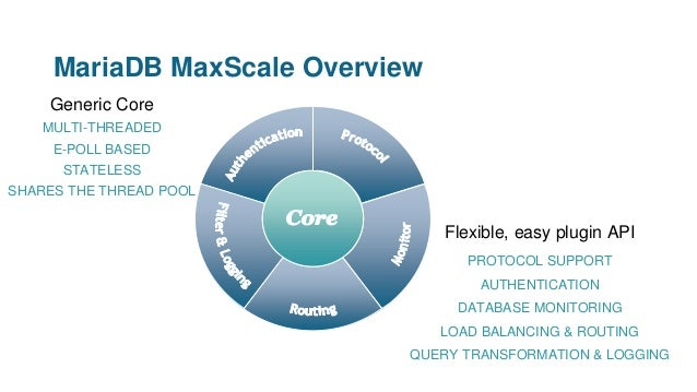 MariaDB MaxScale Overview PROTOCOL SUPPORT AUTHENTICATION DATABASE MONITORING LOAD BALANCING & ROUTING QUERY TRANSFORMATIO...