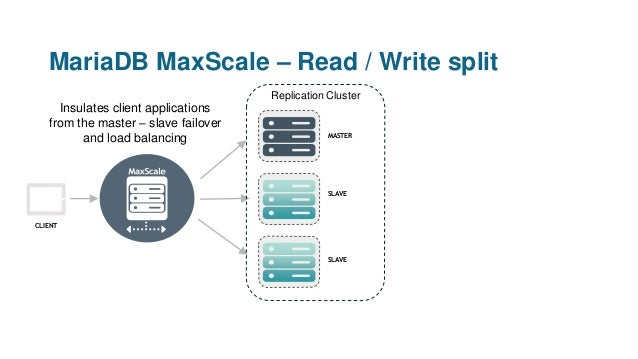 MariaDB MaxScale – Read / Write split Insulates client applications from the master – slave failover and load balancing CL...