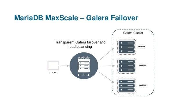 MariaDB MaxScale – Galera Failover CLIENT Transparent Galera failover and load balancing MASTER MASTER MASTER Galera Clust...