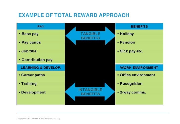 Total reward strategy Term paper Example - August 2019 - 1568 words