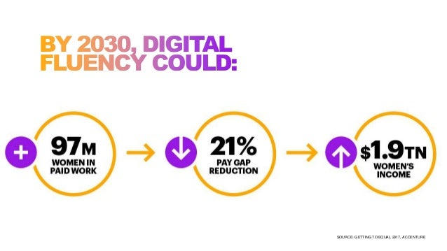 SOURCE: GETTING TO EQUAL 2017, ACCENTURE