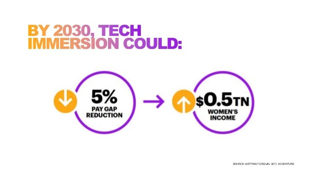 THE POTENTIAL IMPACT OF COMBINING THESE THREE EQUALIZERS IS PROFOUND: SOURCE: GETTING TO EQUAL 2017, ACCENTURE
