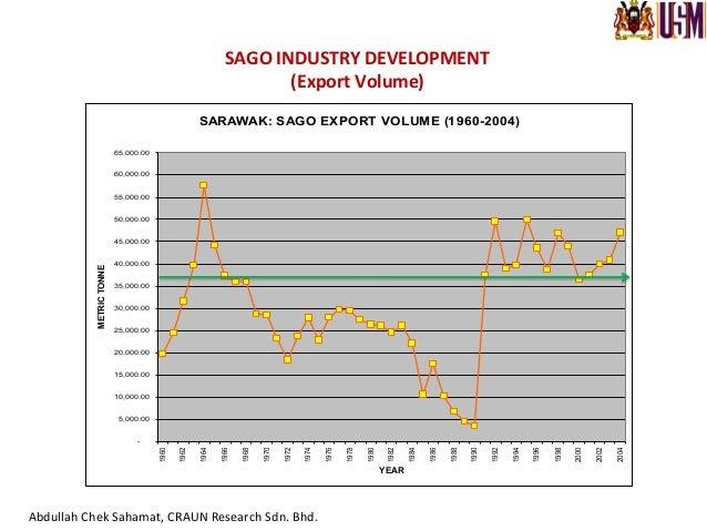 Sago  planta.on  development  by  LCDA,  Sarawak   Photo  credit:  Abdullah  Chek  Sahamat,  CRAUN ...