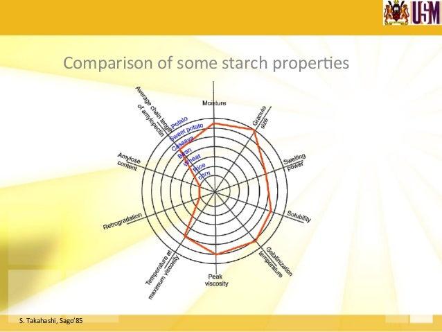 Pasting Profile of Sago Starch