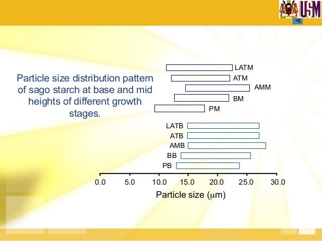 Pasting Profile of Sago Starch from Different Growth Stages 0 30 60 90 120 40 60 80 100 120 0 3 6 9 12 15 Time, mins Visco...