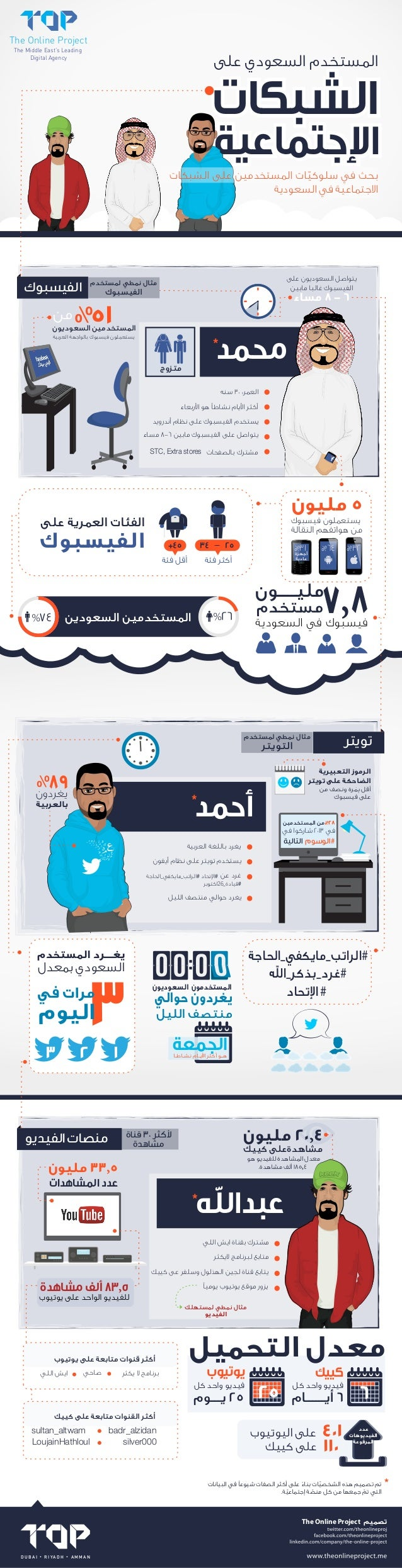 The Online Project The Middle East's Leading Digital Agency  8-6  %51  * 30 :  8-6  STC, Extra stores  5 34  +45  25  %31 ...