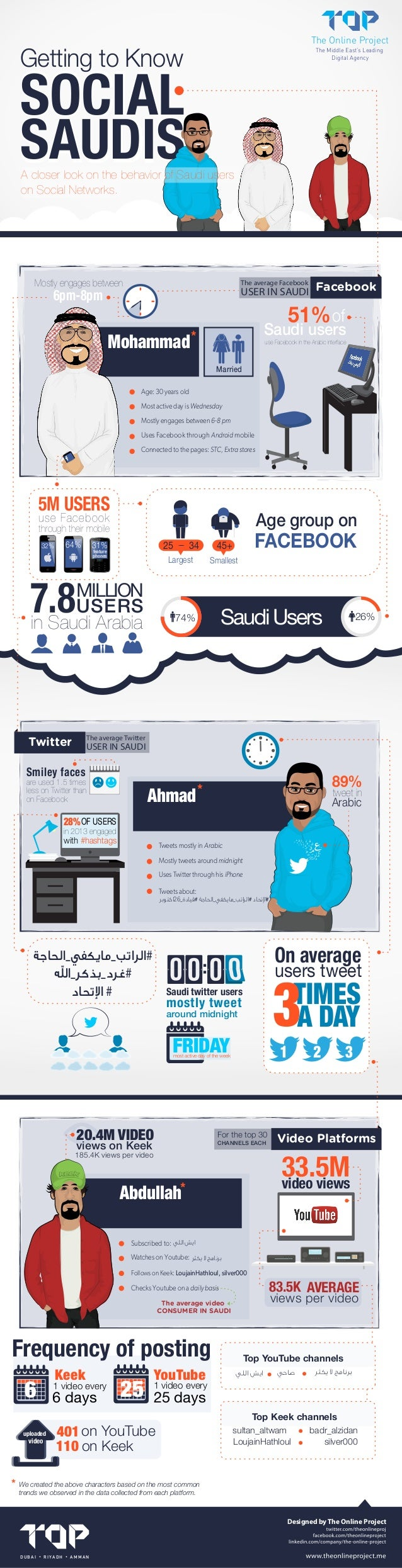 The Online Project  Getting to Know  The Middle East's Leading Digital Agency  SOCIAL SAUDIS  A closer look on the behavio...