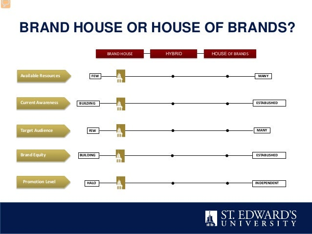 Get Your Brand House In Order