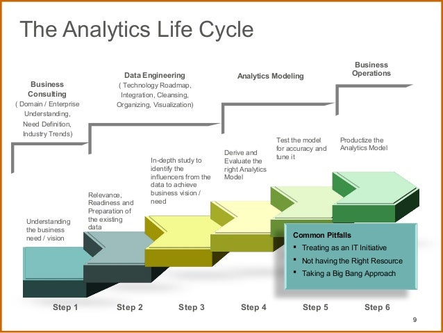 An analysis of the pbx life cycle in company