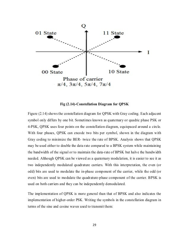 thesis on qpsk Abstract the aim of this thesis is to analyze the osnr sensitivity on a 100 gb/s optical coherent pm-qpsk system against the use of different types of laser sources, looking.