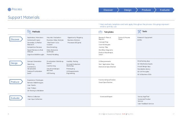 5756 GE CoE User Experience Playbook - Draft May 2011 EvaluateProduceDiscover Design Methods Templates Tools Exploratory I...