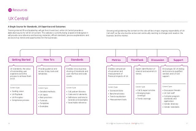 9796 GE CoE User Experience Playbook - Draft May 2011 UX standards, the value of outstanding user experience and the proce...