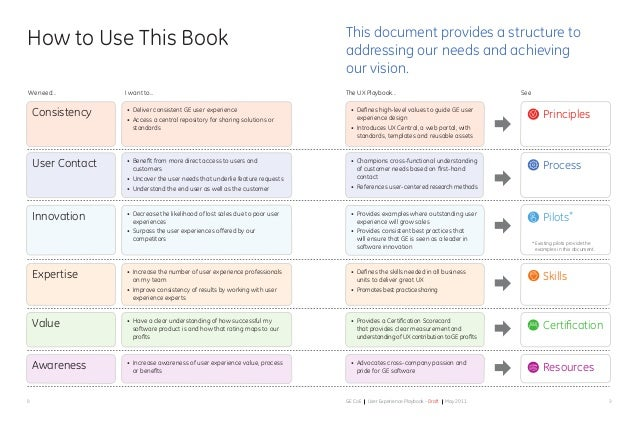 98 GE CoE User Experience Playbook - Draft May 2011 This document provides a structure to addressing our needs and achievi...