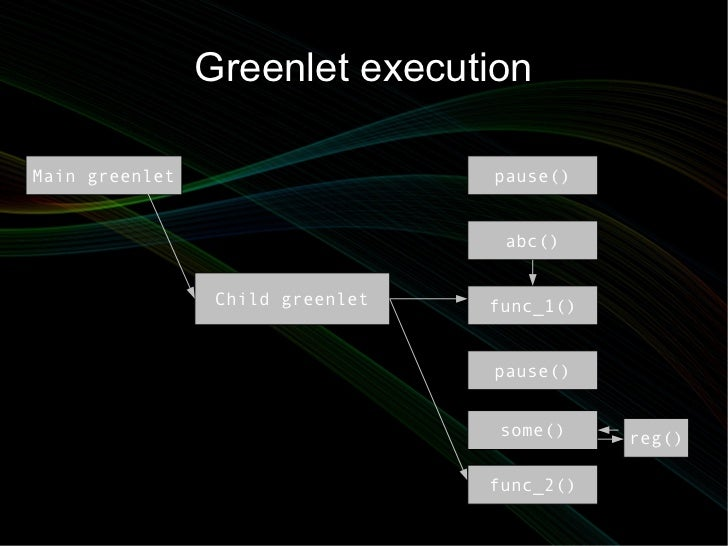 Greenlet executionMain greenlet                     pause()                                   abc()                 Child ...