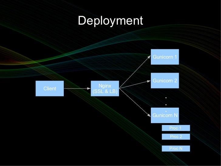 Deployment                        Gunicorn 1                        Gunicorn 2             NginxClient           (SSL & LB...