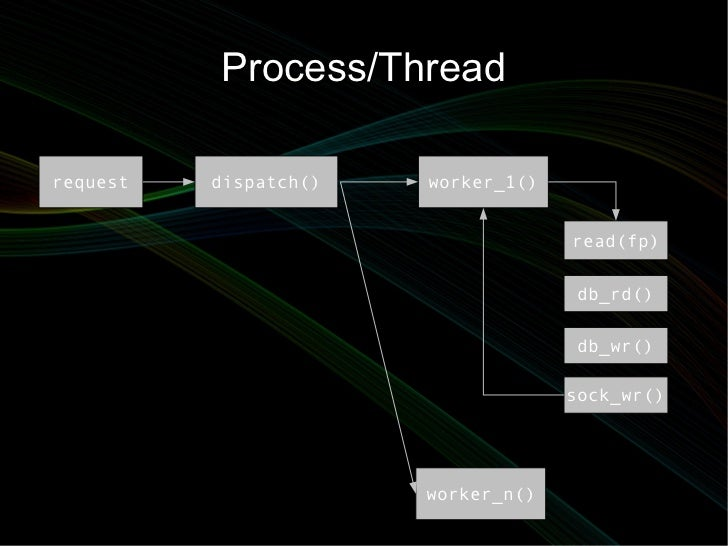 Process/Threadrequest   dispatch()   worker_1()                                    read(fp)                               ...