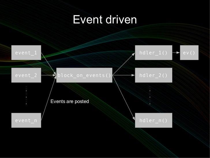 Event drivenevent_1                           hdler_1()   ev()event_2      block_on_events()    hdler_2()          Events ...