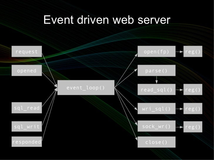 Event driven web server request                        open(fp)    reg() opened                         parse()           ...