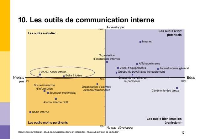 Personnes notables GF2 - Communication interne : un métier, des agents - Y. Froment FW86