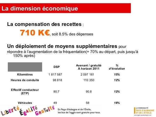 La dimension économique Evolution des charges Transports chiffres exprimés en valeur base 2006 / DSP  Moyens supplémentair...