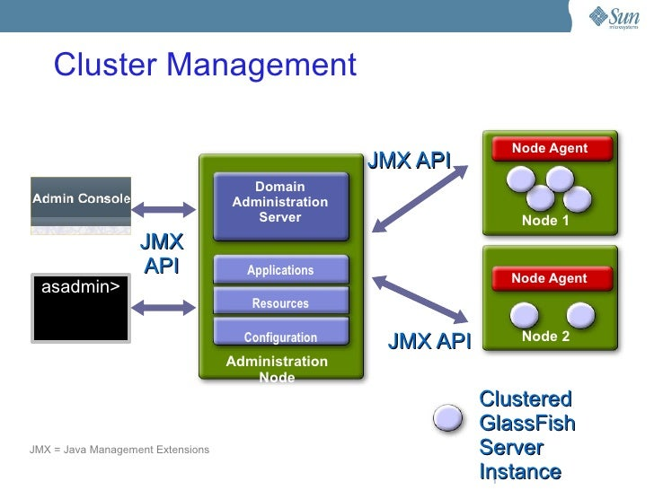 Cluster Management                                                                       Node Agent                       ...