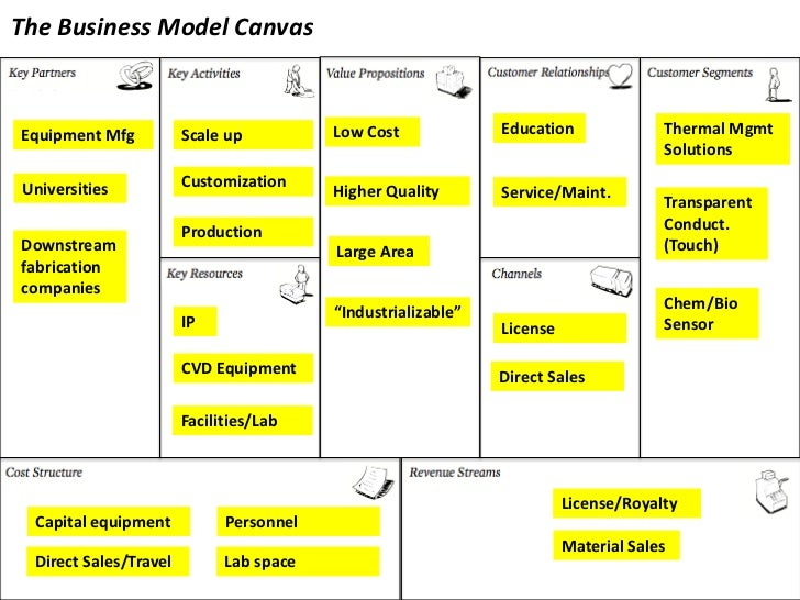 The Business Model Canvasequipment Mfg