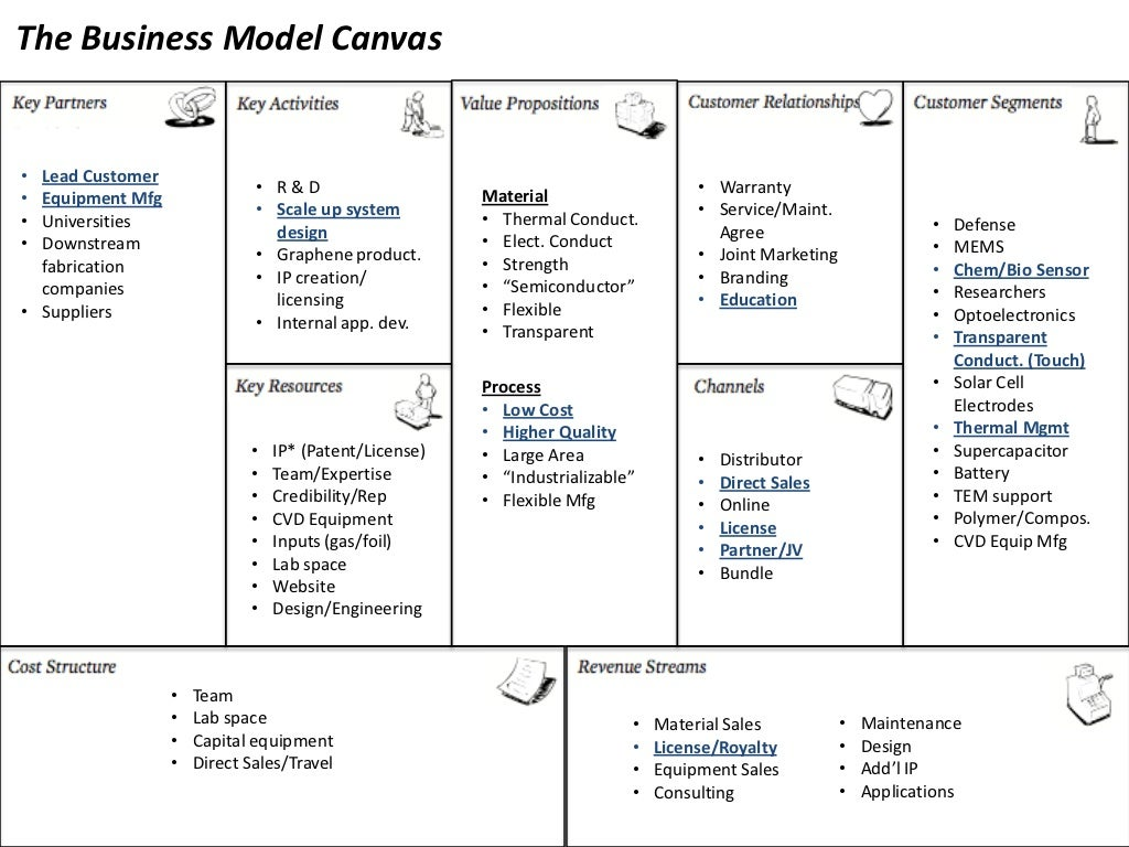 The Business Model Canvas Lead