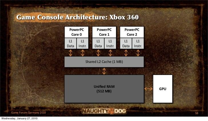 Game Console Architecture: Xbox 360                                  PowerPC          PowerPC            PowerPC          ...