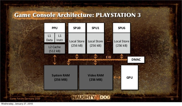 Game Console Architecture: PLAYSTATION 3                                    PPU            SPU0          SPU1             ...