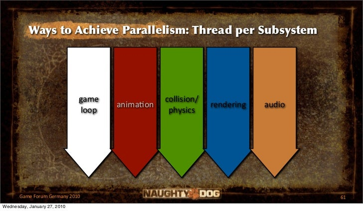 Ways to Achieve Parallelism: Thread per Subsystem                              game              collision/               ...