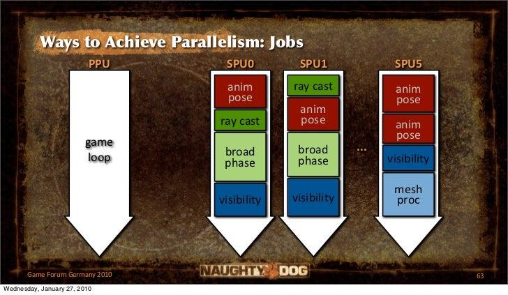 Ways to Achieve Parallelism: Jobs                          PPU     SPU0         SPU1               SPU5                   ...