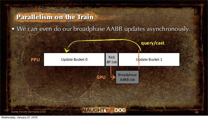 Parallelism on the Train       • We can even do our broadphase AABB updates asynchronously.                               ...