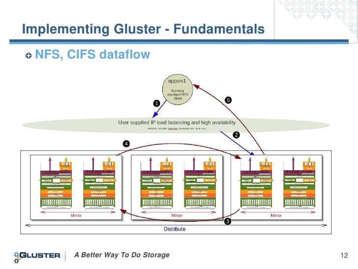 Implementing Gluster - Fundamentals NFS,