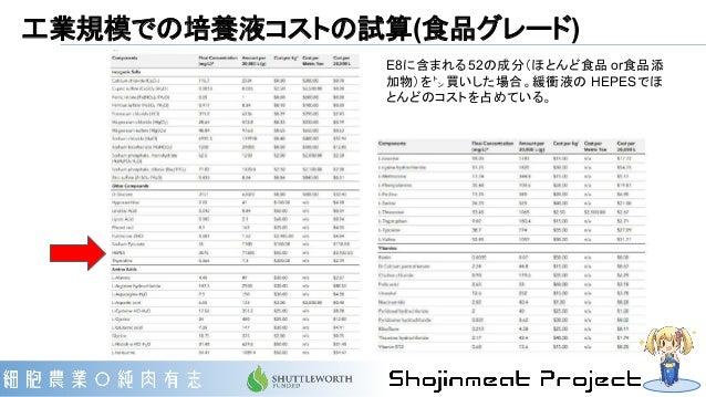 工業規模での培養液コストの試算(食品グレード) E8に含まれる52の成分(ほとんど食品 or食品添 加物)を㌧買いした場合。緩衝液の HEPESでほ とんどのコストを占めている。