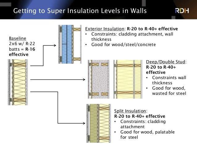 Building enclosure considerations for super insulated Super insulated windows