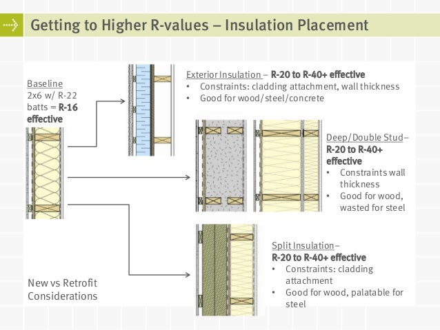 Curtain Wall Insulation R Value Curtain Menzilperde Net