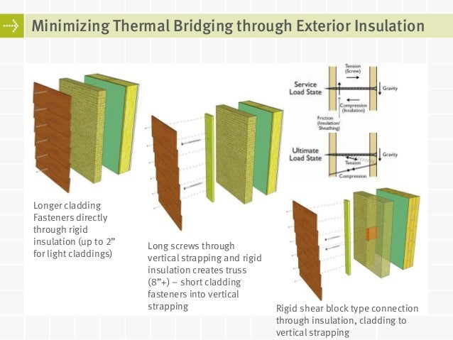 Passive house walls and windows for the pacific northwest Super insulated windows