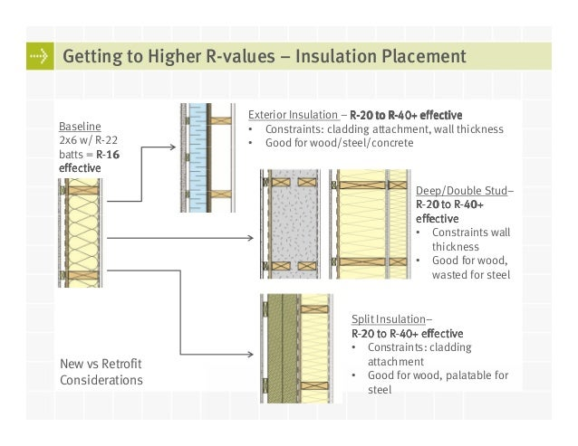 Walls And Windows For Highly Insulated Buildings In The Pacific North