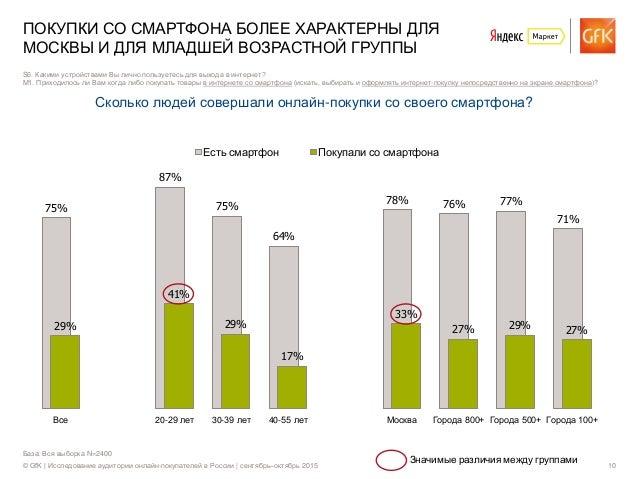 © GfK | Исследование аудитории онлайн-покупателей в России | сентябрь–октябрь 2015 10 База: Вся выборка N=2400 ПОКУПКИ СО ...