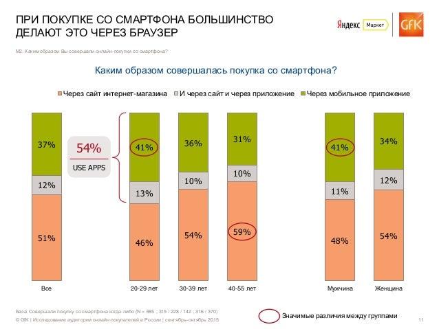 © GfK | Исследование аудитории онлайн-покупателей в России | сентябрь–октябрь 2015 11 51% 46% 54% 59% 48% 54% 12% 13% 10% ...