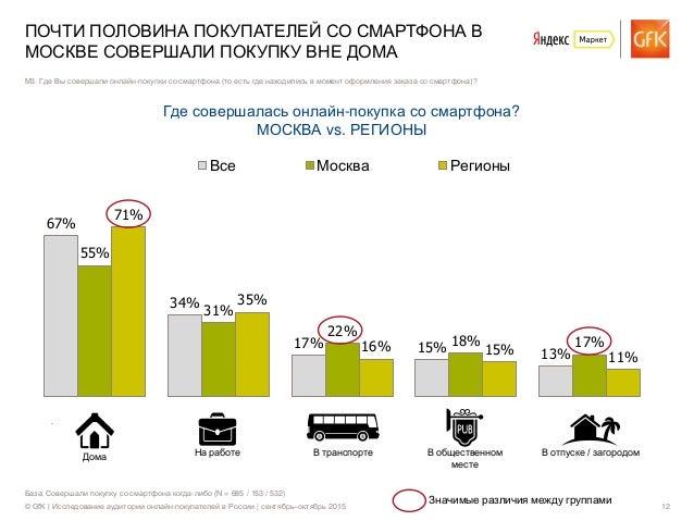 © GfK | Исследование аудитории онлайн-покупателей в России | сентябрь–октябрь 2015 12 База: Совершали покупку со смартфона...